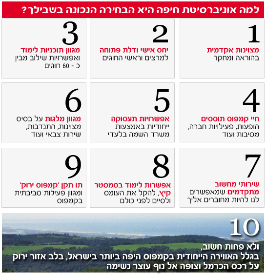 Read more about the article מועמדים (old)