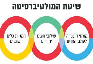 לוגו מולטיברסיטה
